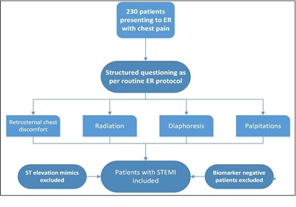 To study the correlation of symptoms of angina with the diagnosis of ST Segment Elevation Myocardial Infarction (STEMI)