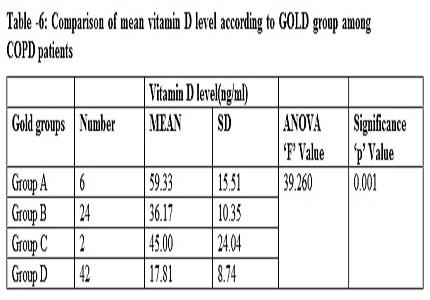 Serum Vitamin D levels in Chronic Obstructive Pulmonary Disease