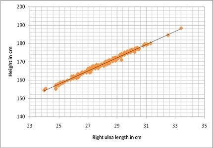 Estimation of male stature by ulnar length in Madhya Pradesh region by using linear regression analysis