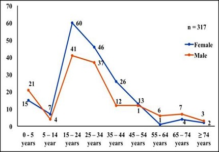 Epidemiological profile of poisoning patients in the emergency department of a tertiary care teaching hospital in South India