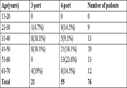 Three port versus four port laparoscopic cholecystectomy- a prospective study