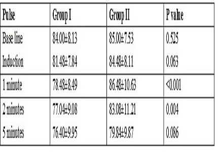 Hemodynamic Responses and intubating conditions in laryngeal mask airway insertion a comparative study of propofol versus sevoflurane