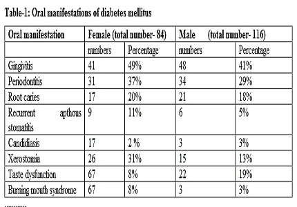 Oral manifestations of type 2 diabetes mellitus of Bhopal city: an observational prospective study