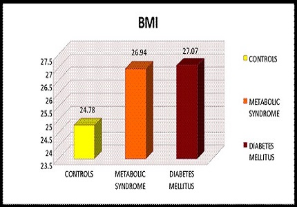 A comparison of BMI and Lipid Profile in patients with metabolic syndrome and Type 2 Diabetes Mellitus
