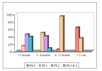 Survival at one year in patients with lung cancer in a tertiary care center