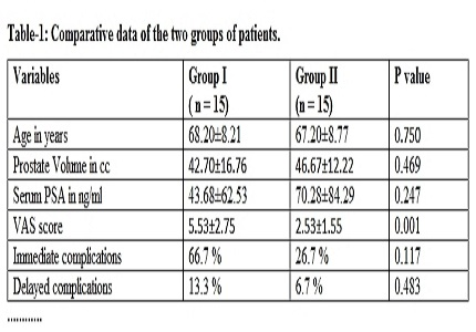 A study of the pain score following TRUS guided prostate biopsy with and without periprostatic lignocaine infiltration