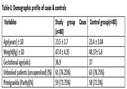 Comparative study of low dose magnesium sulphate regime with Pritchard regime in eclampsia