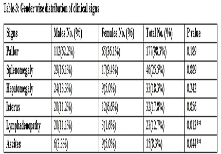 A study of clinico-hematological profile of pancytopenic patients in Central India