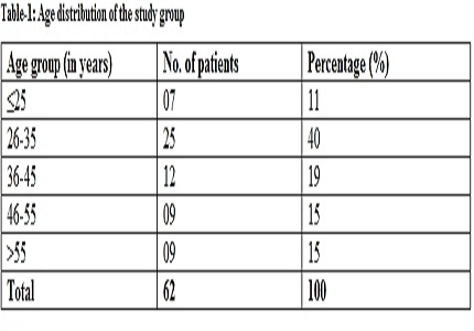 Acute Pancreatitis-A Prospective study of Estimation of Prognosis with MCTSI versus CTSI