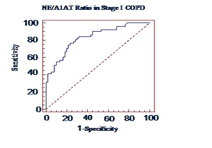 Evaluation of neutrophil elastase/ alpha-1-antitrypsin ratio in different stages of chronic obstructive pulmonary disease (COPD) patients