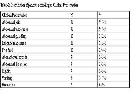 A prospective evaluation of blunt trauma abdomen in rural setup