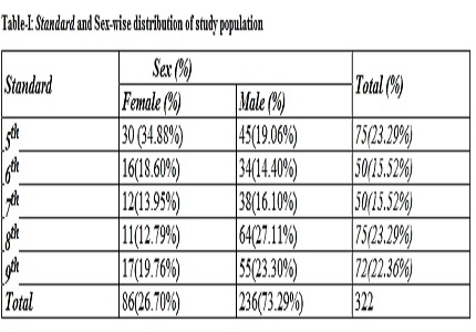 Prevalence of overweight and obesity among rural early adolescents in central part of Vidarbha, Maharashtra- A Cross Sectional study