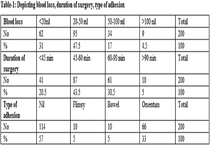Study of efficacy and safety of bipolar coagulation in total laparoscopic hysterectomy