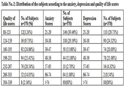 Quality of life in arthritis patients and its correlation with anxiety and depression