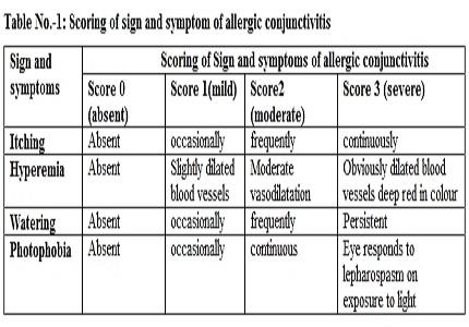 A comparative study of Olopatadine and Ketorolac eye drop with Ketorolac eye drop alone in seasonal allergic conjunctivitis