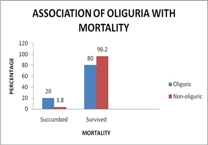 Clinical profile of mortality predictors in Leptospirosis:a prospective study in a tertiary care center