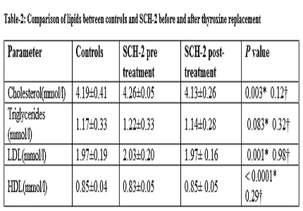 Pattern of lipid alterations in subclinical hypothyroidism: response to Levothyroxine replacement
