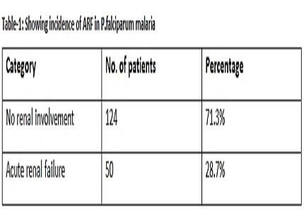 A study on incidence and severity of acute renal failure and its association with parasite density in hospitalised patients with falciparum malaria