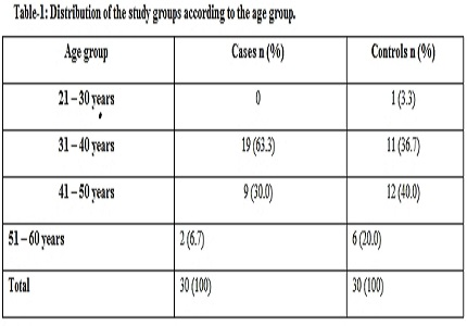 A study of cognitive dysfunctions in patients with thyroid disorders