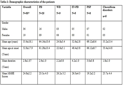 A Study of clinical profile, disease severity and treatment response of Movement disorders at a tertiary care teaching hospital