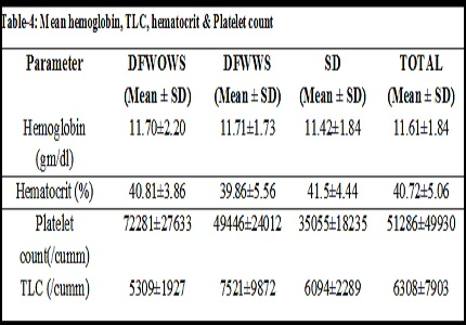 A study of clinical, radio-imaging and biochemical profile of Dengue patients in relation with outcome in central Indian hospital