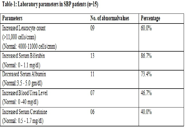 A study of biochemical parameters and microbial organisms in ascitic fluid of spontaneous bacterial peritonitis patients